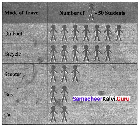 Samacheer Kalvi 6th Maths Term 1 Chapter 5 Statistics Ex 5.4 Q2.1