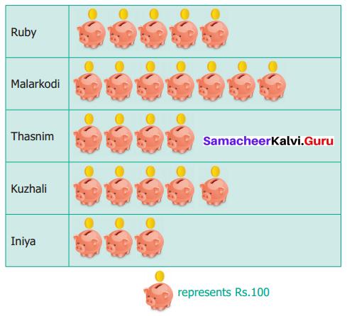 Samacheer Kalvi 6th Maths Term 1 Chapter 5 Statistics Ex 5.4 Q3