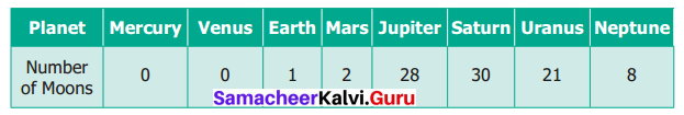 Samacheer Kalvi 6th Maths Term 1 Chapter 5 Statistics Ex 5.4 Q4