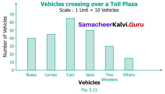 Samacheer Kalvi 6th Maths Term 1 Chapter 5 Statistics Ex 5.4 Q8