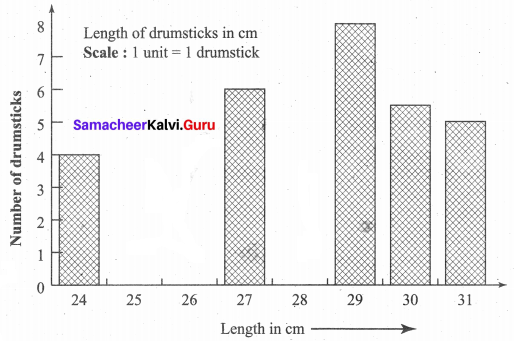 Samacheer Kalvi 6th Maths Term 1 Chapter 5 Statistics Ex 5.4 Q9.1