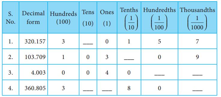 Samacheer Kalvi 7th Maths Solutions Term 2 Chapter 1 Number System Ex 1.2 2