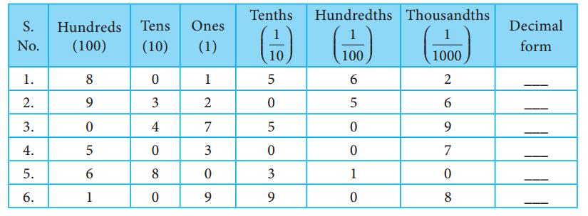 Samacheer Kalvi 7th Maths Solutions Term 2 Chapter 1 Number System Ex 1.2 3