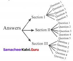 Samacheer Kalvi 8th Maths Term 1 Chapter 5 Information Processing Ex 5.3 1