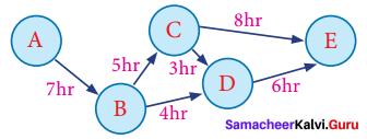 Samacheer Kalvi 8th Maths Term 1 Chapter 5 Information Processing Intext Questions 5