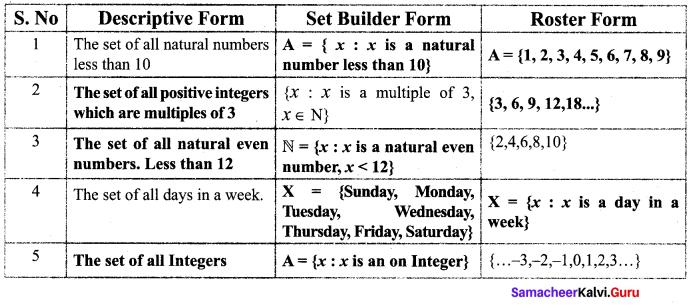 Samacheer Kalvi 9th Maths Chapter 1 Set Language Additional Questions 1