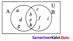 Samacheer Kalvi 9th Maths Chapter 1 Set Language Additional Questions 12