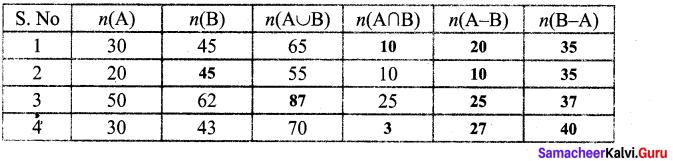 Samacheer Kalvi 9th Maths Chapter 1 Set Language Additional Questions 2