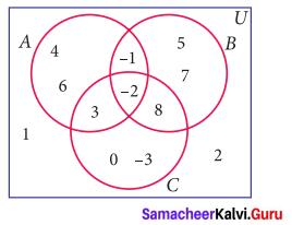 Exercise 1.5 Class 9 Maths Samacheer Kalvi Chapter 1 Set Language