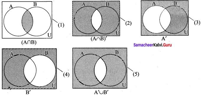 Samacheerkalvi.Guru 9th Maths Solutions Chapter 1 Set Language Ex 1.5