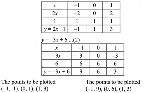 9th Std Maths Graph Solutions Chapter 3 Algebra Ex 3.10 Samacheer Kalvi