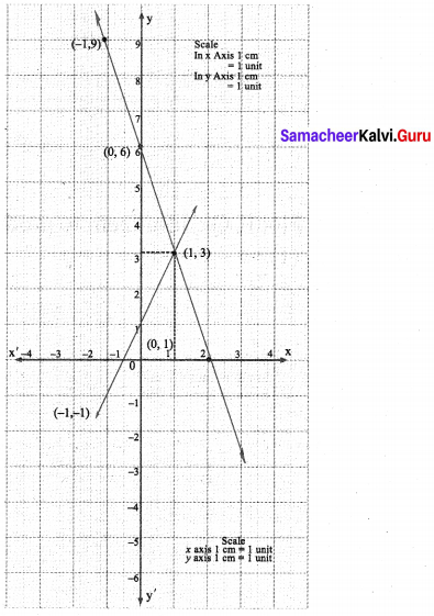 Samacheer Kalvi Guru 9th Maths Solutions Chapter 3 Algebra Ex 3.10