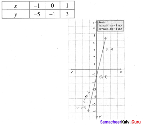 9th Maths Graph Solutions Chapter 3 Algebra Ex 3.10 Samacheer Kalvi