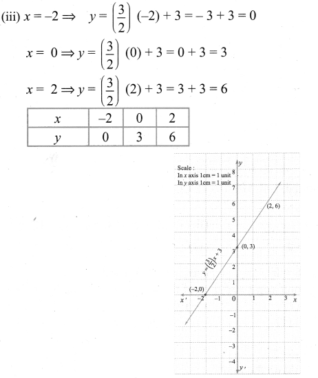 9th Graph Exercise 3.10 Maths Solutions Chapter 3 Algebra Samacheer Kalvi