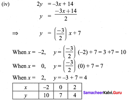 9th Graph Samacheer Kalvi Maths Solutions Chapter 3 Algebra Ex 3.10