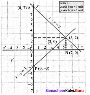 9th Maths Exercise 3.10 Solutions Chapter 3 Algebra Samacheer Kalvi