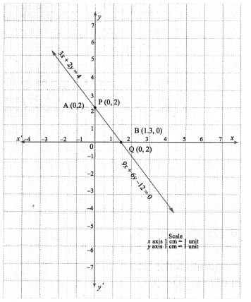 9th Standard Graph Samacheer Kalvi Chapter 3 Algebra Ex 3.10