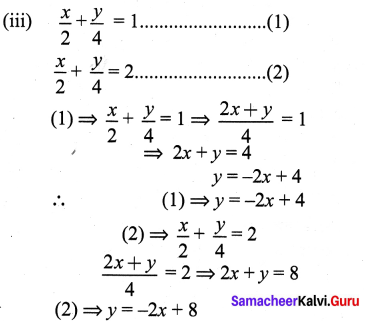 9th Class Maths Graph Samacheer Kalvi Solutions Chapter 3 Algebra Ex 3.10