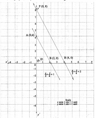 9th Standard Maths Graph Chapter 3 Algebra Ex 3.10 Samacheer Kalvi