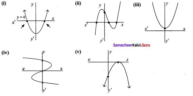 Ex 3.2 Class 9 Algebra Maths Solutions Chapter 3 Samacheer Kalvi