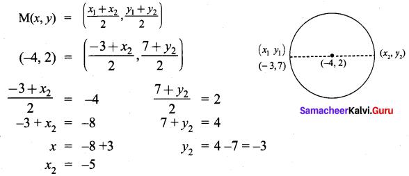 9th Maths Exercise 5.3 Samacheer Kalvi Chapter 5 Coordinate Geometry
