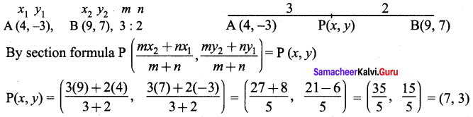 Samacheer Kalvi 9th Maths Chapter 5 Coordinate Geometry Ex 5.4 1
