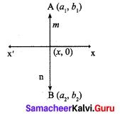 Samacheer Kalvi 9th Maths Chapter 5 Coordinate Geometry Ex 5.6 56