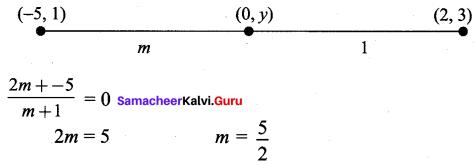 Samacheer Kalvi 9th Maths Chapter 5 Coordinate Geometry Ex 5.6 64