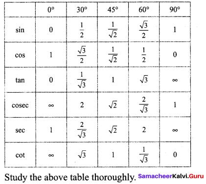 9th Class Maths Exercise 6.2 Solutions Chapter 6 Trigonometry Samacheer Kalvi