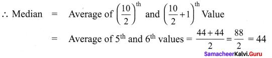 Samacheer Kalvi 9th Maths Chapter 8 Statistics Ex 8.2 2