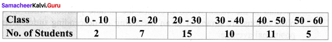 Samacheer Kalvi 9th Maths Chapter 8 Statistics Ex 8.2 5
