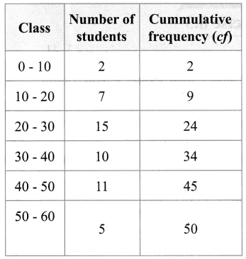Samacheer Kalvi 9th Maths Chapter 8 Statistics Ex 8.2 6