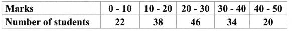 Samacheer Kalvi 9th Maths Chapter 8 Statistics Ex 8.3 6