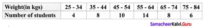 Samacheer Kalvi 9th Maths Chapter 8 Statistics Ex 8.3 9