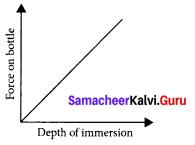 Fluids 9th Science Samacheer Kalvi Chapter 3
