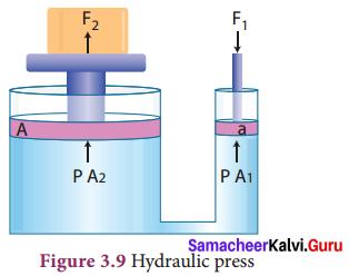 Chapter 3 Fluids Samacheer Kalvi 9th Science