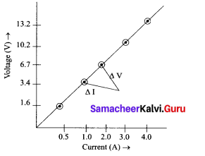 Electric Charge And Electric Current Class 9 Samacheer Kalvi Chapter 4
