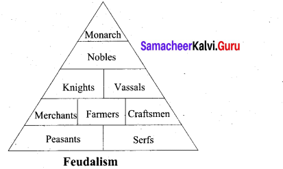 Europe In The Middle Ages 9th Standard Social Science History Solutions Chapter 6 Samacheer Kalvi