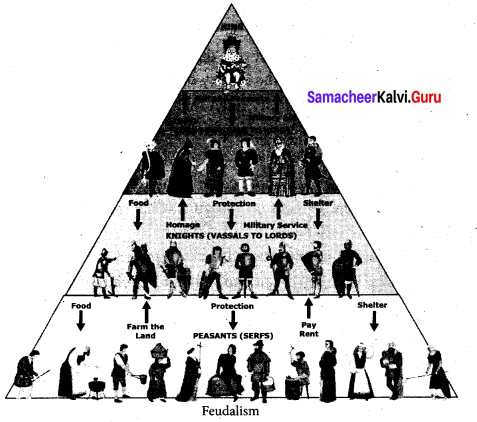 Class 9 History Chapter 6 Social Science Solutions Chapter 6 The Middle Ages Samacheer Kalvi