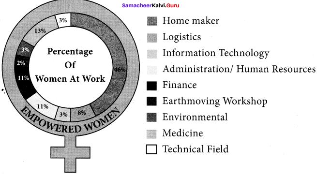 Samacheer Kalvi 10th English Solutions Prose Chapter 3 Empowered Women Navigating The World 12