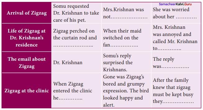 Zigzag Supplementary Summary Samacheer Kalvi 10th English Chapter 2