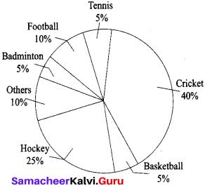 Samacheer Kalvi 10th English Verbal & Non-Verbal Interpretation 3