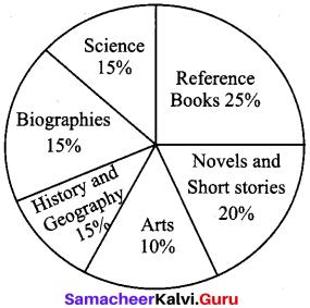 Samacheer Kalvi 10th English Verbal & Non-Verbal Interpretation 6