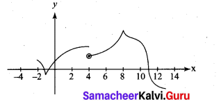 Samacheer Kalvi 11th Maths Solutions Chapter 10 Differentiability and Methods of Differentiation Ex 10.1 21