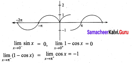 Samacheer Kalvi 11th Maths Solutions Chapter 9 Limits and Continuity Ex 9.1 31