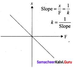 Samacheer Kalvi 11th Physics Solutions Chapter 10 Oscillations 61