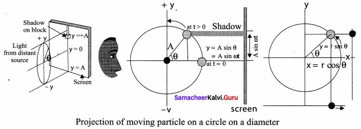 Samacheer Kalvi 11th Physics Solutions Chapter 10 Oscillations 63