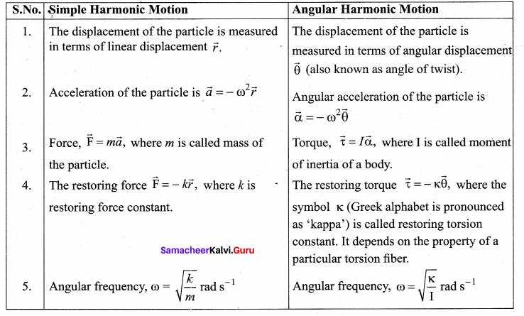 Samacheer Kalvi 11th Physics Solutions Chapter 10 Oscillations 66