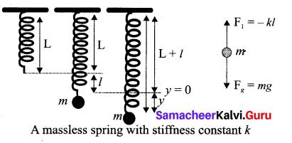 Samacheer Kalvi 11th Physics Solutions Chapter 10 Oscillations 74