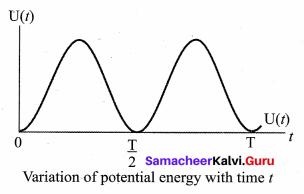 Samacheer Kalvi 11th Physics Solutions Chapter 10 Oscillations 79